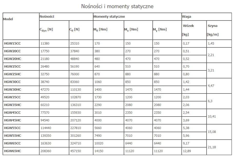 tabela_momenty1_hgw.jpg