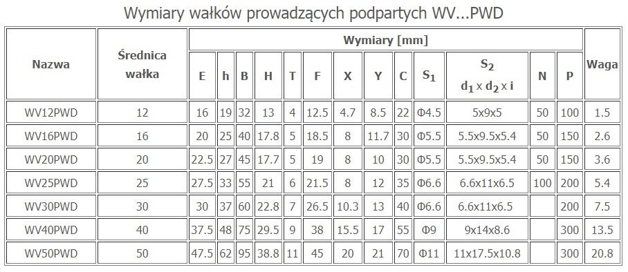 WV + PWD wymiary